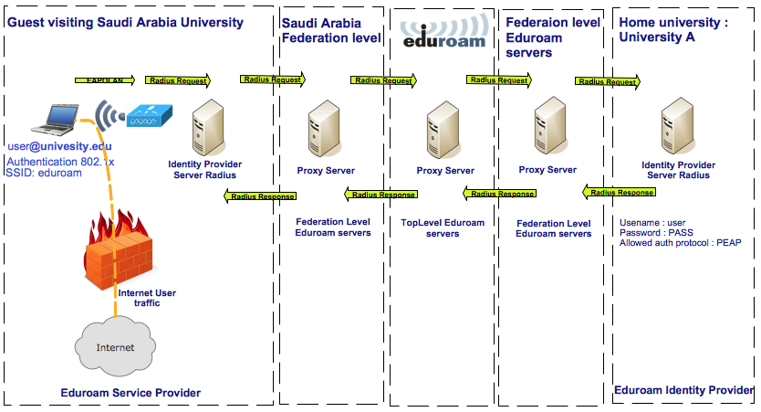 pages edurom architecture